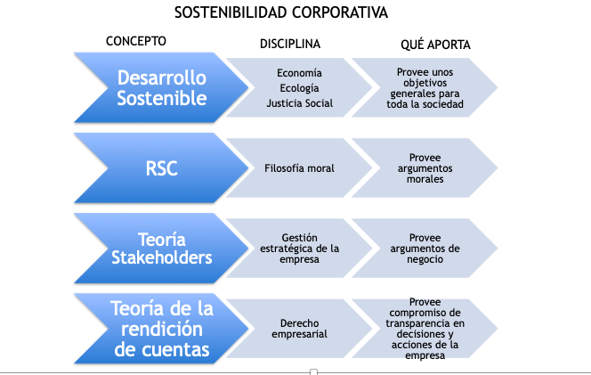 sostenibilidad corporativa